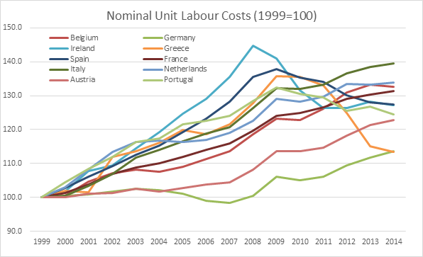 Nominal Labour unit costs Europe