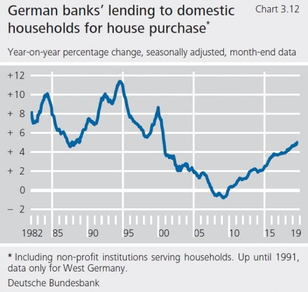 German-banks-lending-to-domestic-households